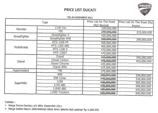 harga motor ducati di bali | nakbaline